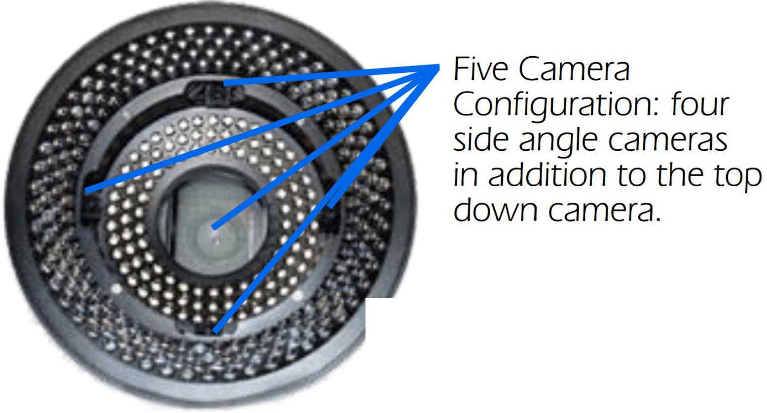 Five cameras in AOI